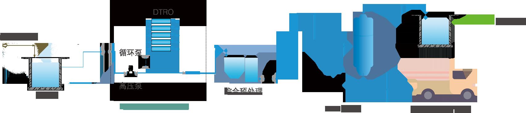 预处理——MVR——洗气 → 达标排放