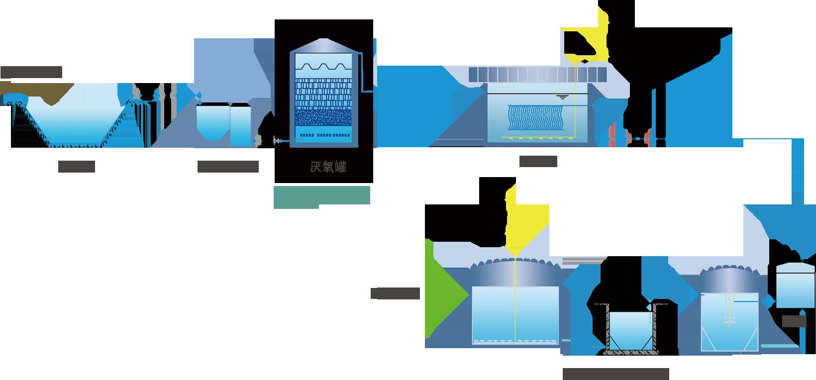 预处理——厌氧——MBR——高级氧化+强化生化 → 达标排放
