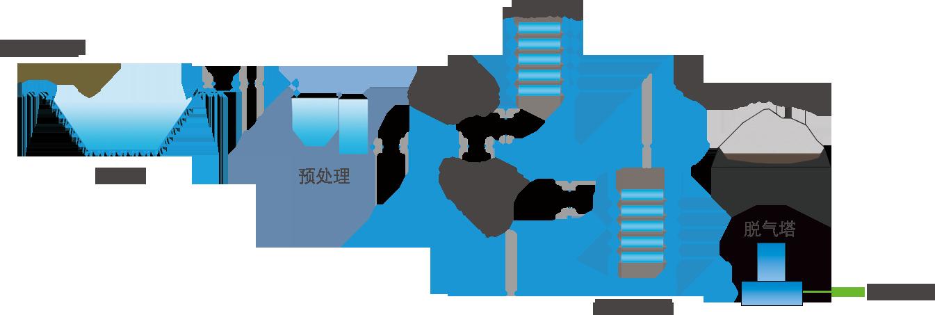预处理——DTRO →  达标排放
