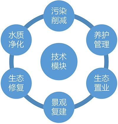 水生态技术模块.jpg