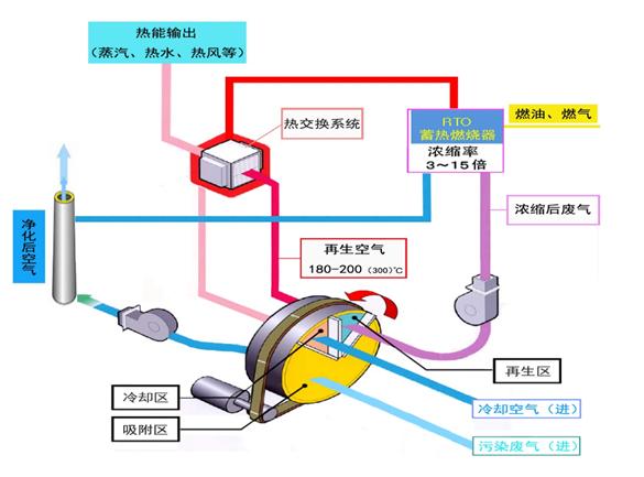 沸石浓缩转轮系统+旋转式RTO处理系统